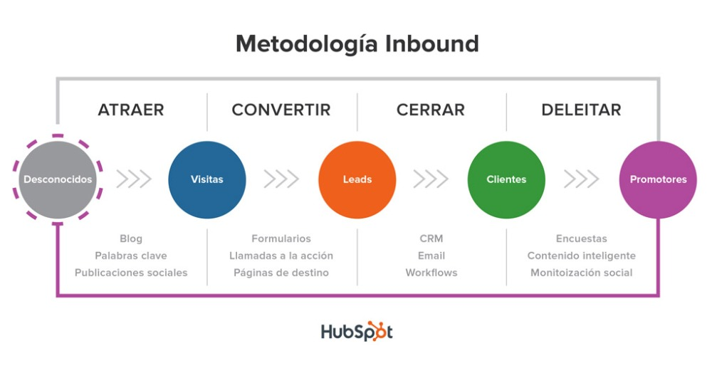 Inbound Marketing Dummies